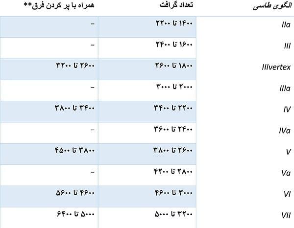 جدول شماره 2 - حداکثر گرافت مورد نیاز