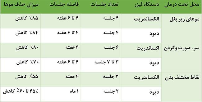 جدول تعداد جلسات مورد نیاز لیزر