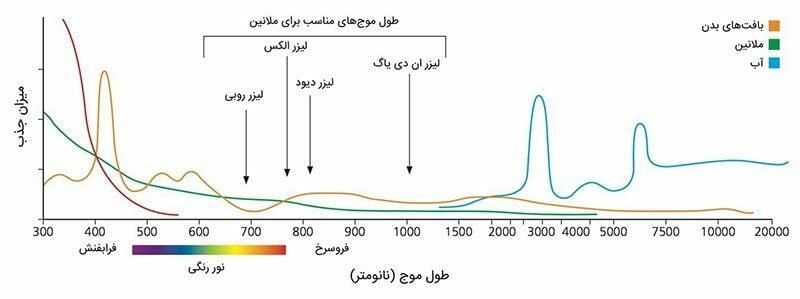 نمودار میزان جذب طول موجهای مختلف توسط ملانین