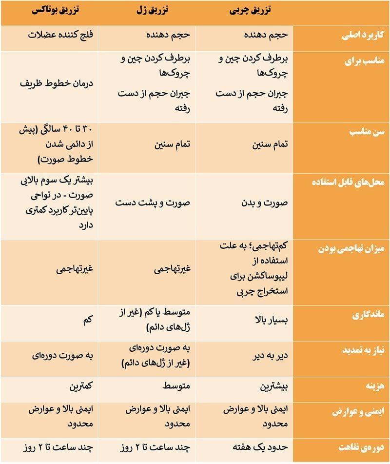 جدول راهنمای استفاده از روش های جوانسازی