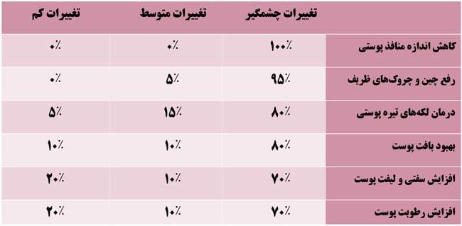 جدول میزان رضایت مراجعین برای هیدرودرم ابریژن
